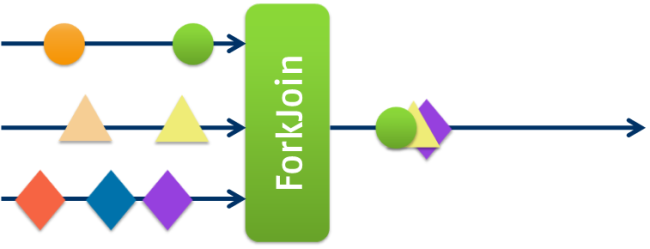 Rx Event Composition - ForkJoin